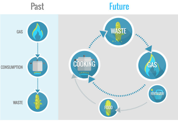 HomeBiogas – Create Your Own Energy